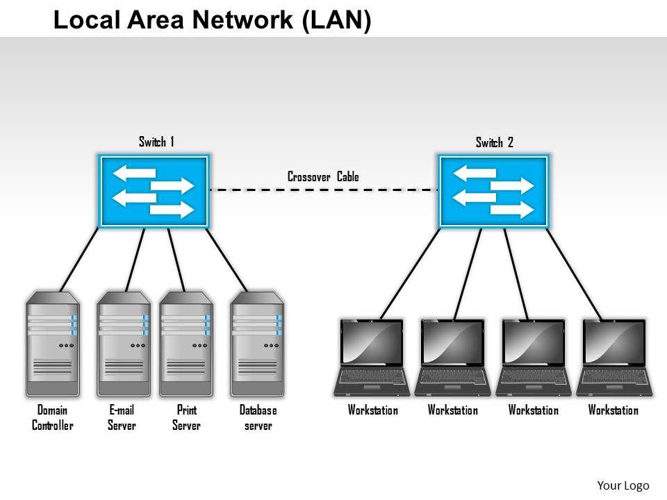 0514 Local Area Network Diagram Powerpoint Presentation Powerpoint