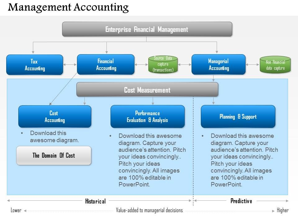 accounting ppt templates