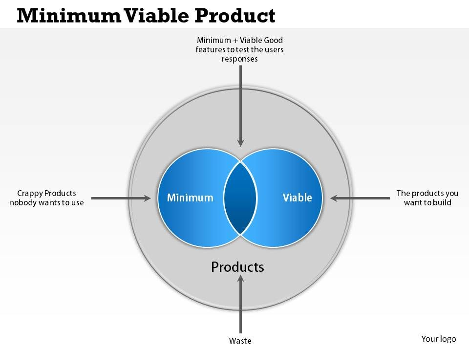 0514 minimum viable product powerpoint presentation ppt for Minimum viable product template