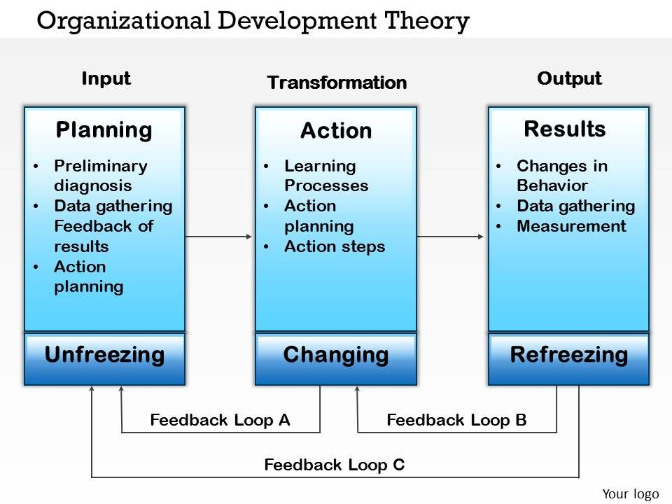 steps involved in organizational development