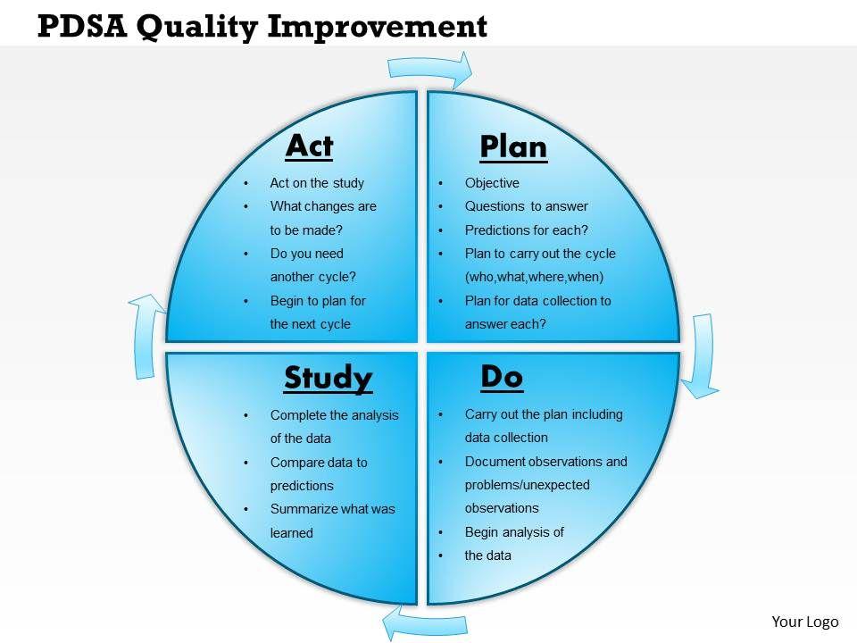 0514 Pdsa Quality Improvement Powerpoint Presentation | PowerPoint ...