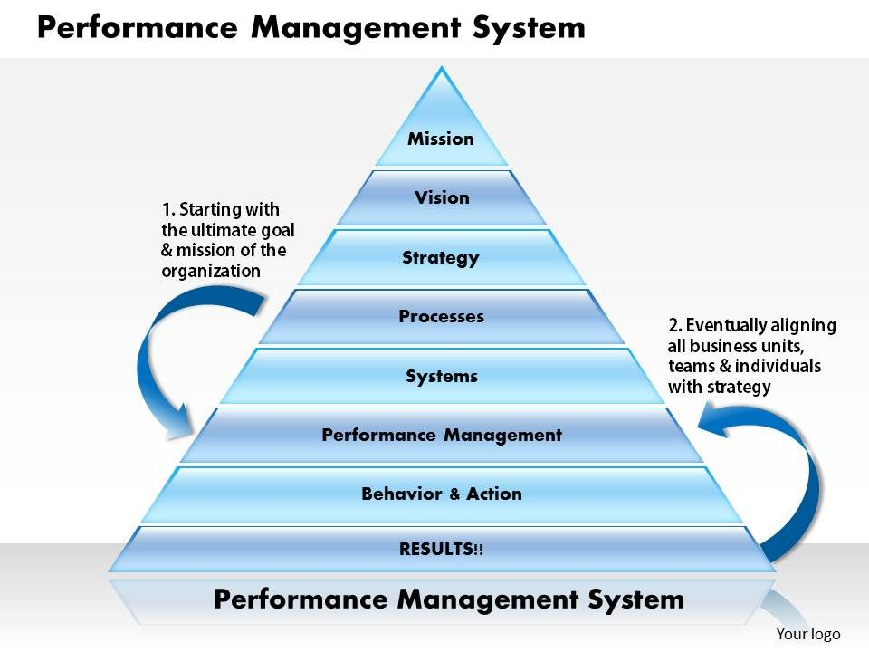 why a performance management system is Performance management systems are a way of understanding and managing the performance of individuals and teams within an organisation they don't always work though - but why.