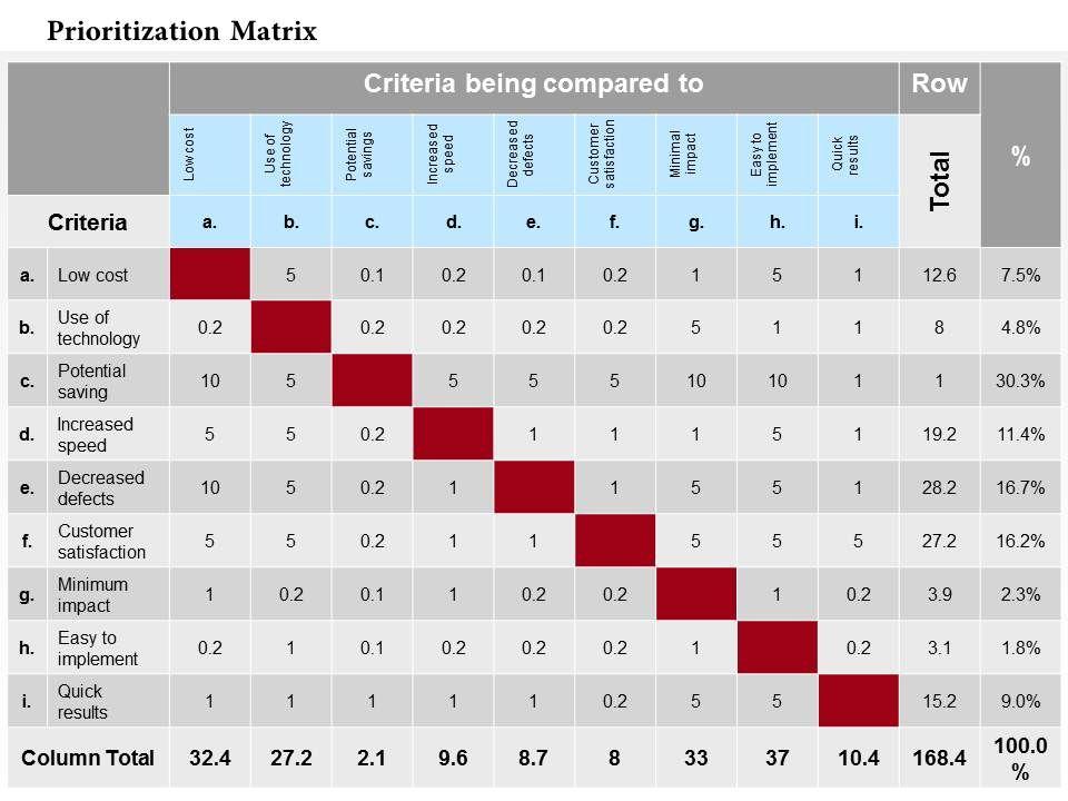 0514_prioritization_matrix_powerpoint_presentation_Slide01