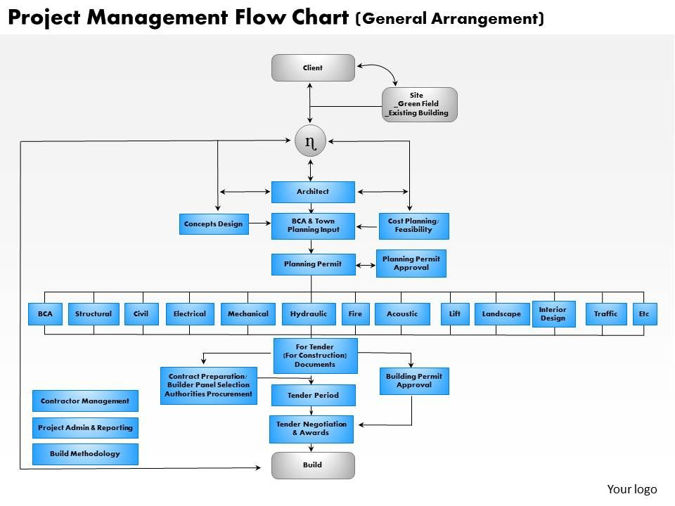 Project Management Flow Chart Powerpoint Presentation