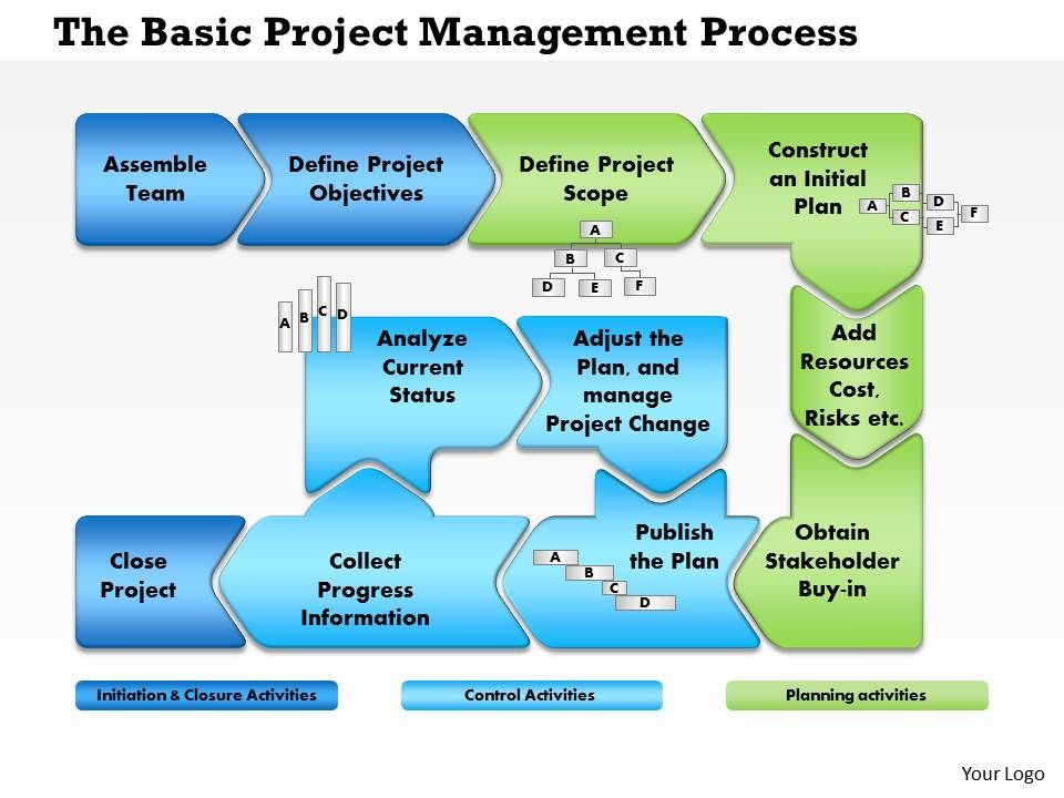 Flow project management