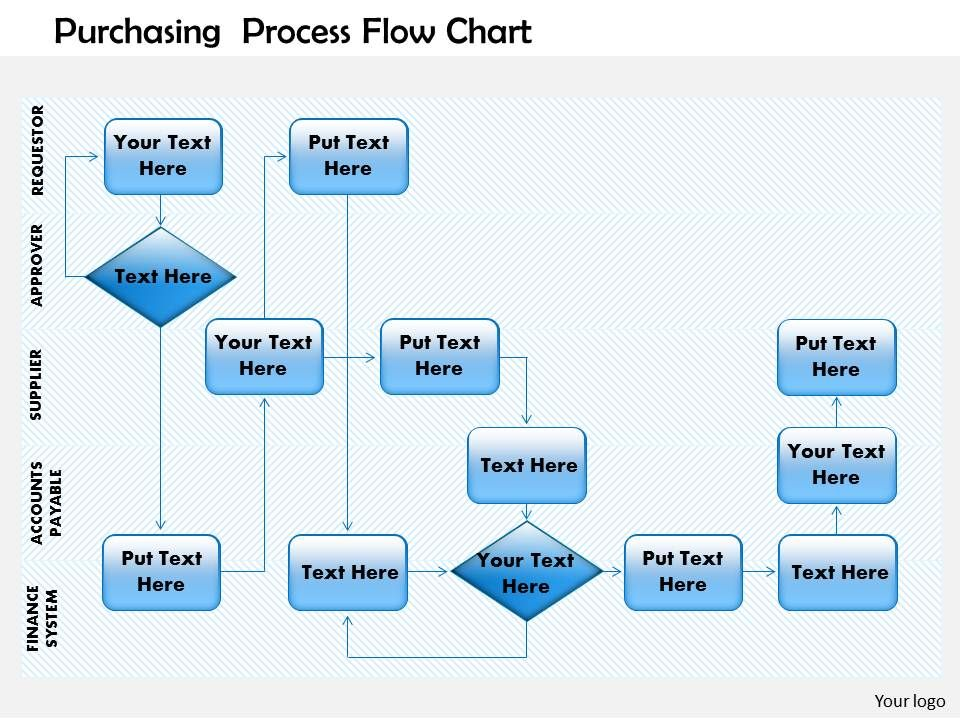 purchasing process flow chart powerpoint presentation