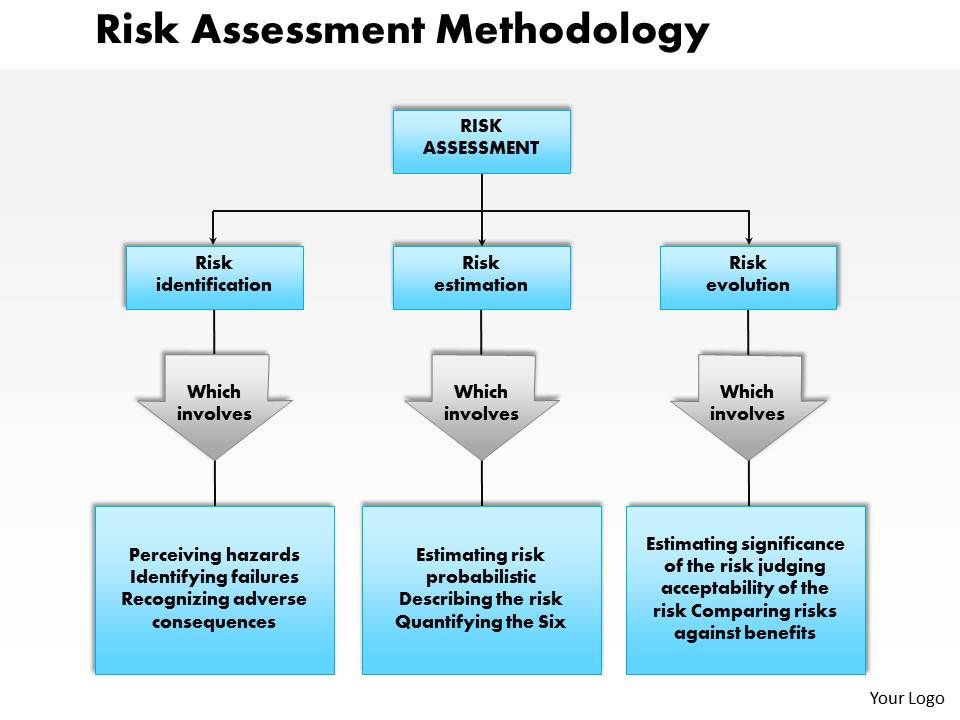 risk assessment methodology