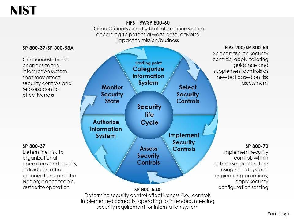 0514 risk management framework powerpoint presentation powerpoint