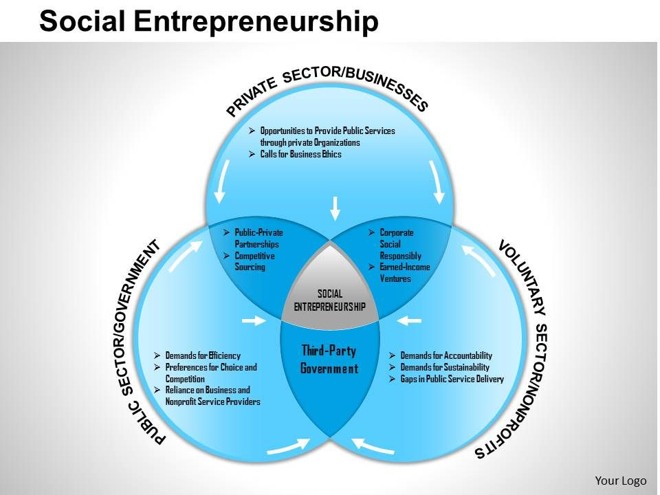 social entrepreneurship business plan template - 0514 social entrepreneurship powerpoint presentation