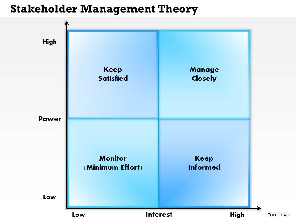 0514 Stakeholder Management Theory Powerpoint Presentation