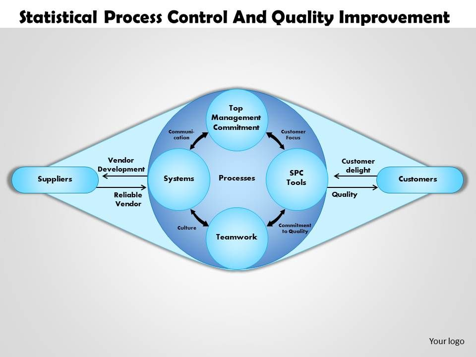 0514 statistical process control and quality improvement powerpoint 0514statisticalprocesscontrolandqualityimprovementpowerpointpresentationslide01 toneelgroepblik