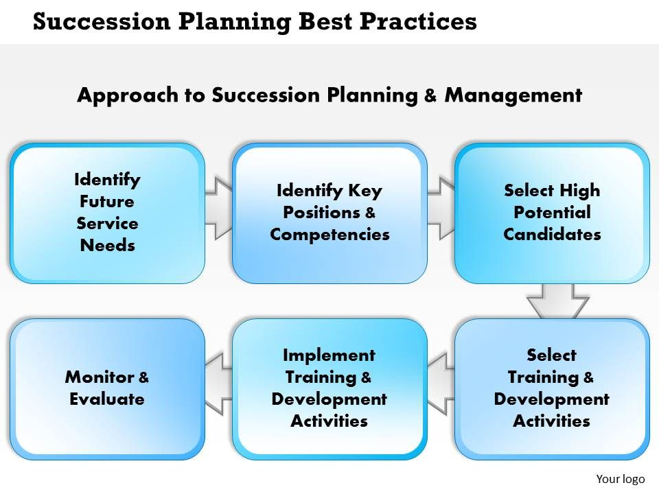 0514 Succession Planning Best Practices Powerpoint Presentation