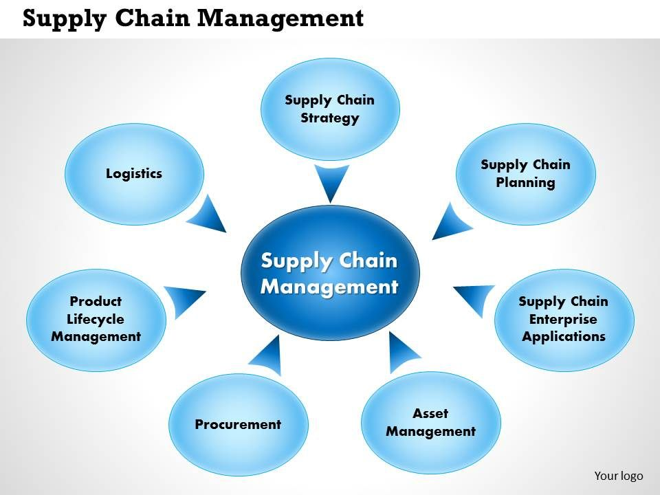 Logistics and Supply Chain Management custom outline