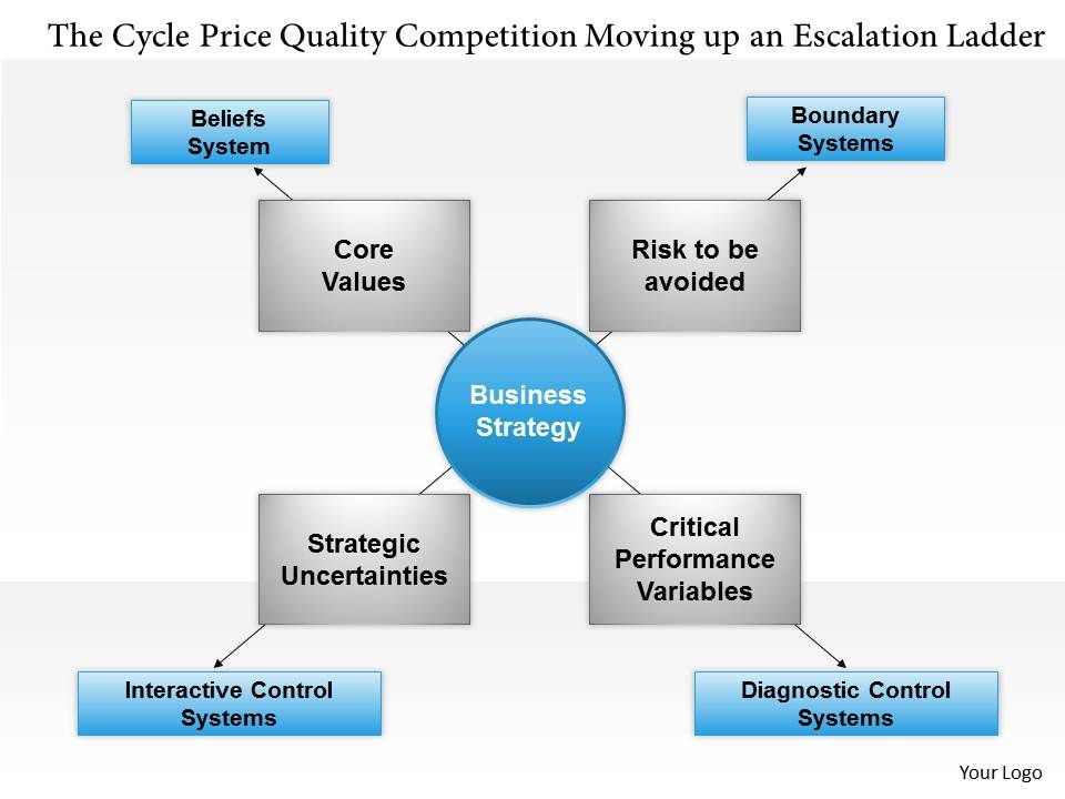 0514_the_cycle_price_quality_competition_moving_up_an_escalation_ladder_powerpoint_presentation_Slide01