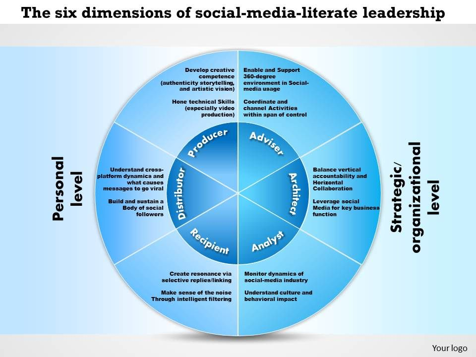 0514 the six dimensions of social media literate leadership nf 0514thesixdimensionsofsocialmedialiterateleadershipnfpowerpointpresentationslide01 toneelgroepblik Image collections