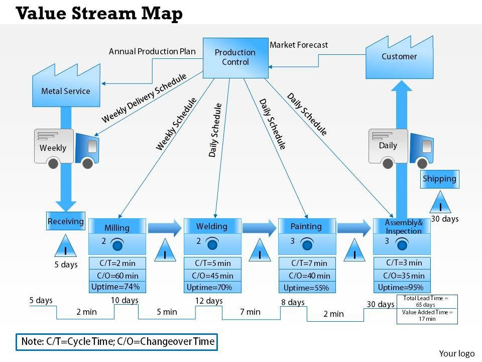 0514 value stream map powerpoint presentation templates value stream map powerpoint presentation 0514valuestreammappowerpointpresentationslide01 0514valuestreammappowerpointpresentationslide02 pronofoot35fo Choice Image