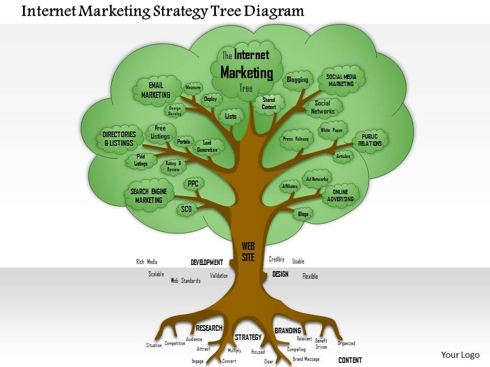 Internet Marketing Strategy Tree Diagram Powerpoint