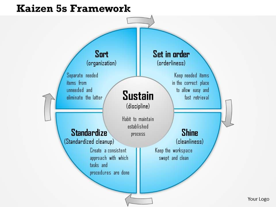 0614 kaizen 5s framework for standard business processes, Powerpoint templates