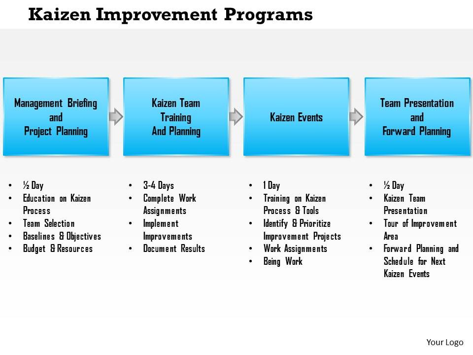 0614 Kaizen Improvement Programs Powerpoint Presentation Slide