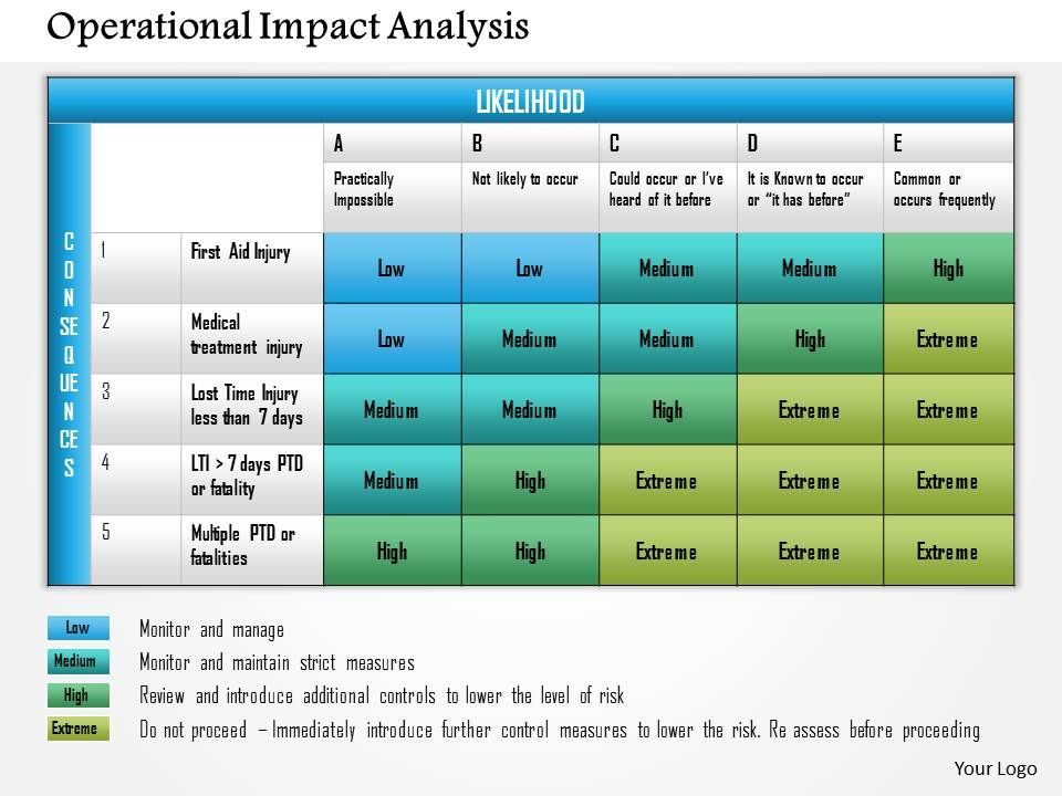 Operational Impact Analysis Powerpoint Presentation Slide