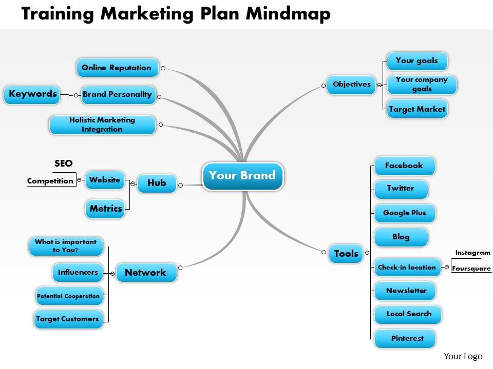 0614 Training Marketing Plan Mindmap Powerpoint Presentation Slide ...
