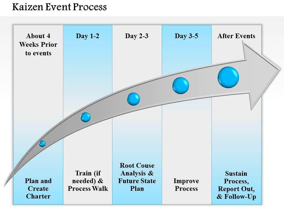 0714 Kaizen Event Proc... Strategic Planning Process Diagram
