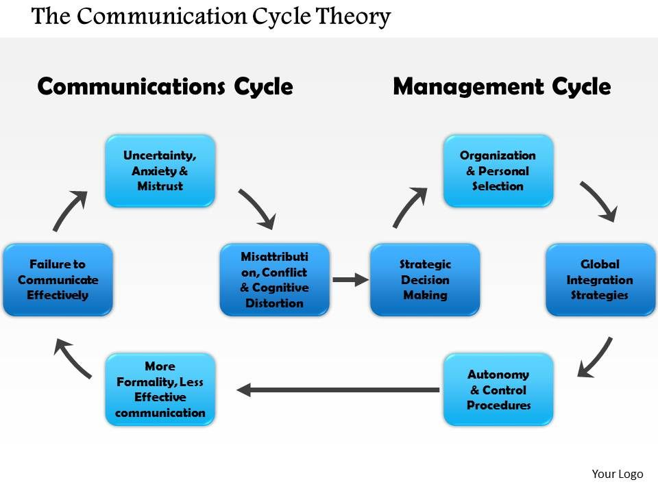 0714 The Communication Cycle Theory Powerpoint Presentation Slide