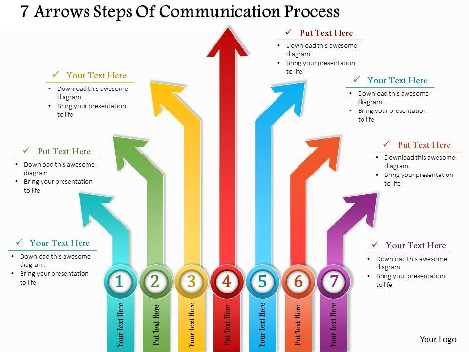 8 steps in the communication process