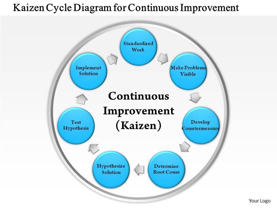 business consulting kaizen cycle diagram for continuous     business consulting kaizen cycle diagram for continuous improvement powerpoint slide template