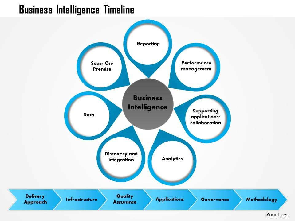 0814 business intelligence timeline powerpoint presentation slide, Modern powerpoint