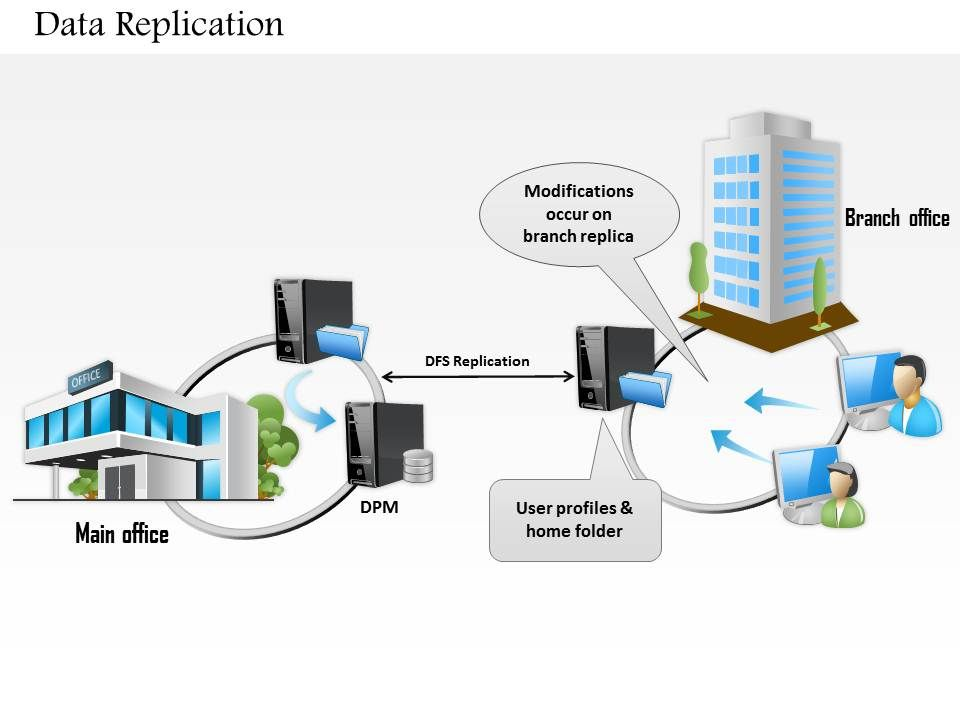 0814 Data Replication Between Main Office And Branch Over