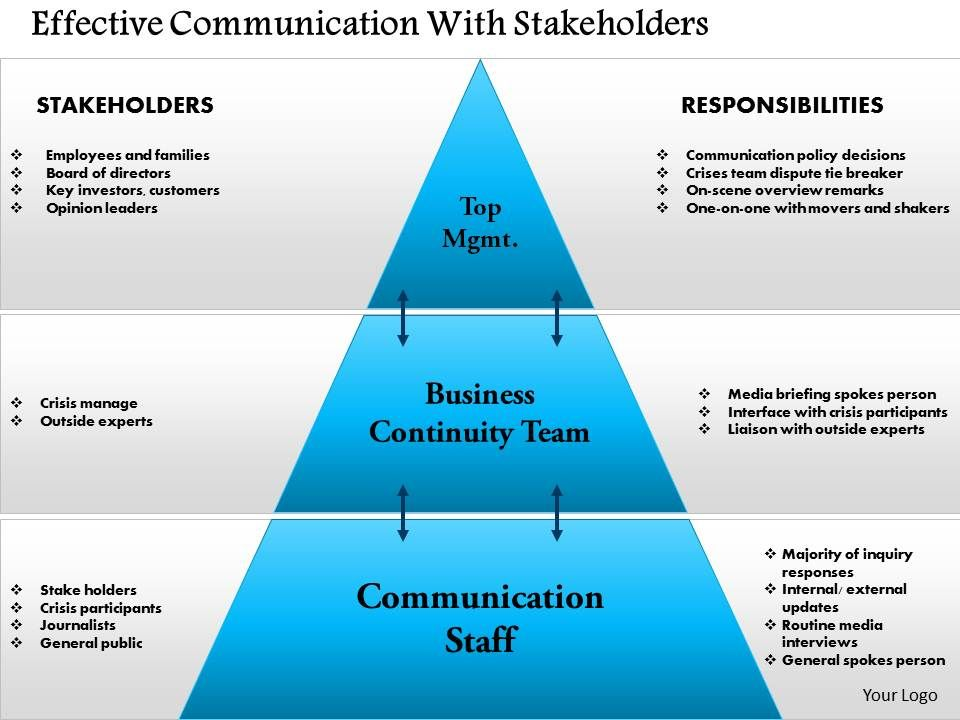 Effective Communication Powerpoint 0814 Effective Communication