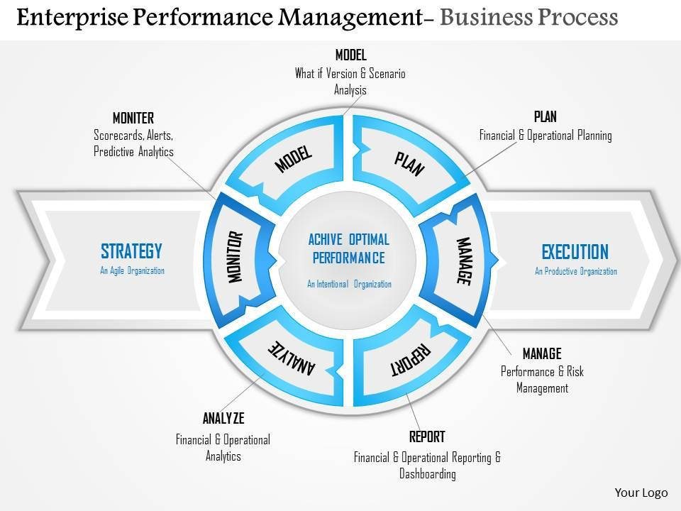 0814 enterprise performance management powerpoint presentation slide ...