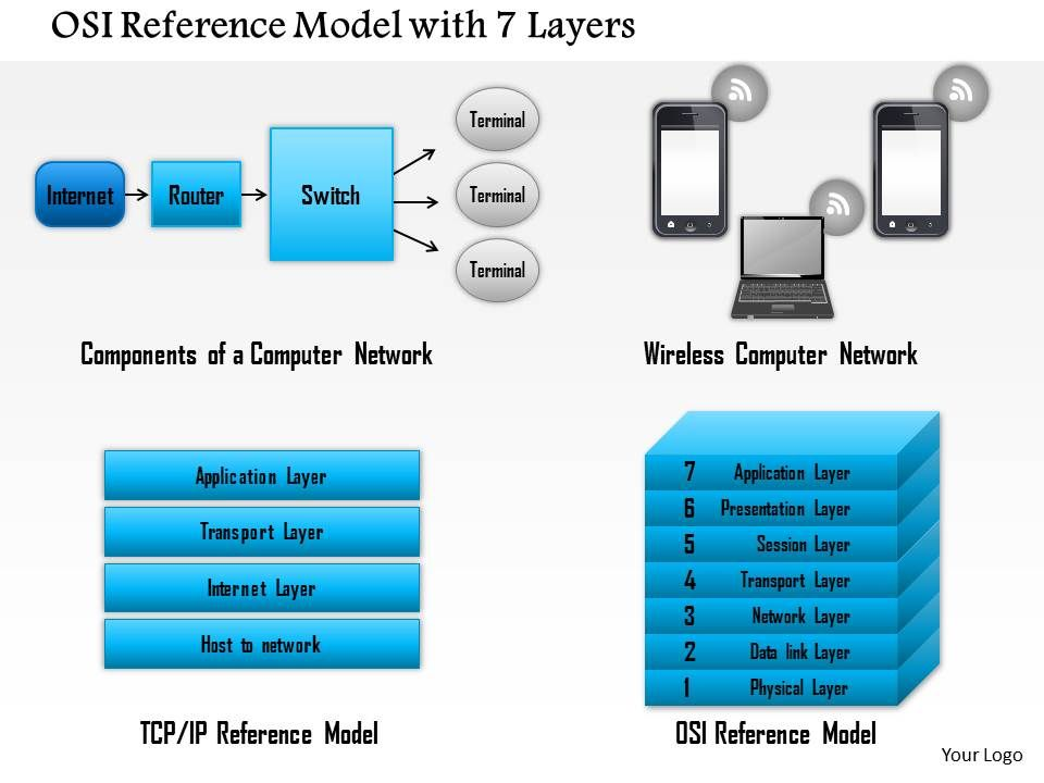0814 Osi Reference Model With 7 Layers Showing Components
