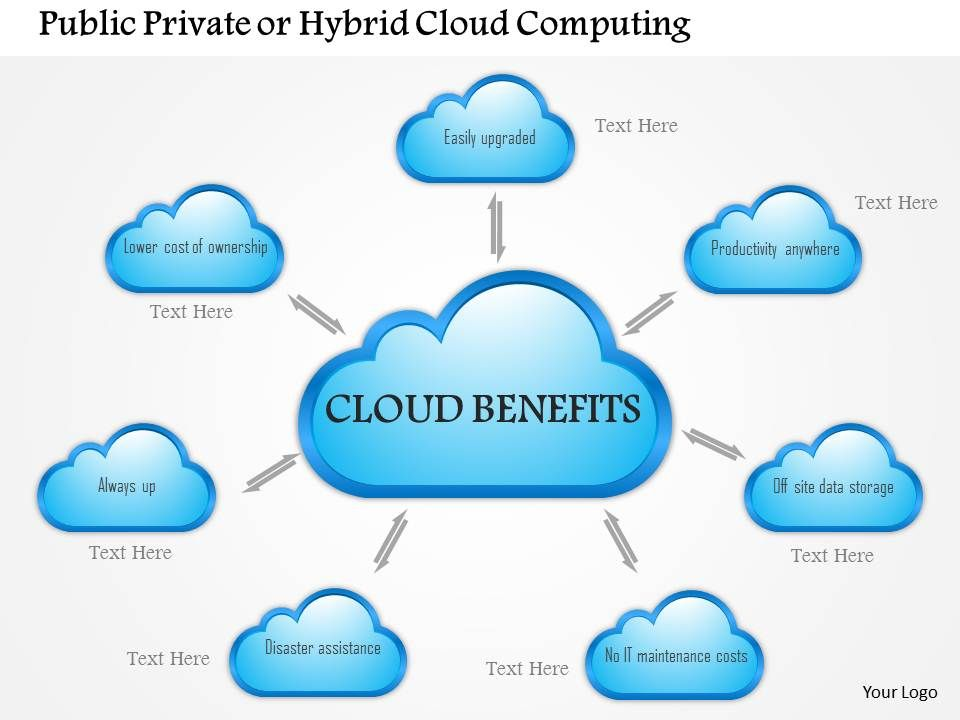 0814 Public Private Or Hybrid Cloud Computing Benefits ...