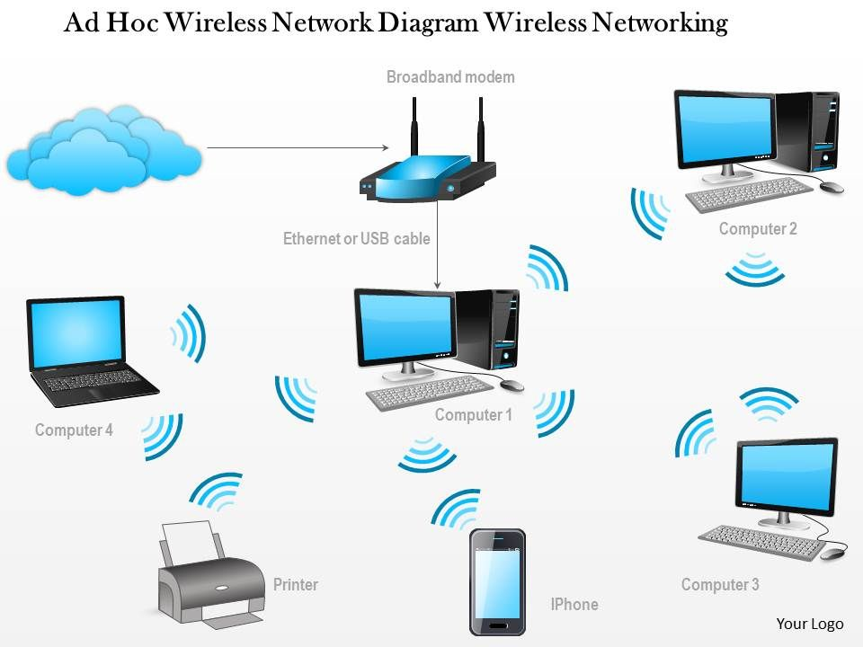 home wireless network diagram networking wireless ppt slide