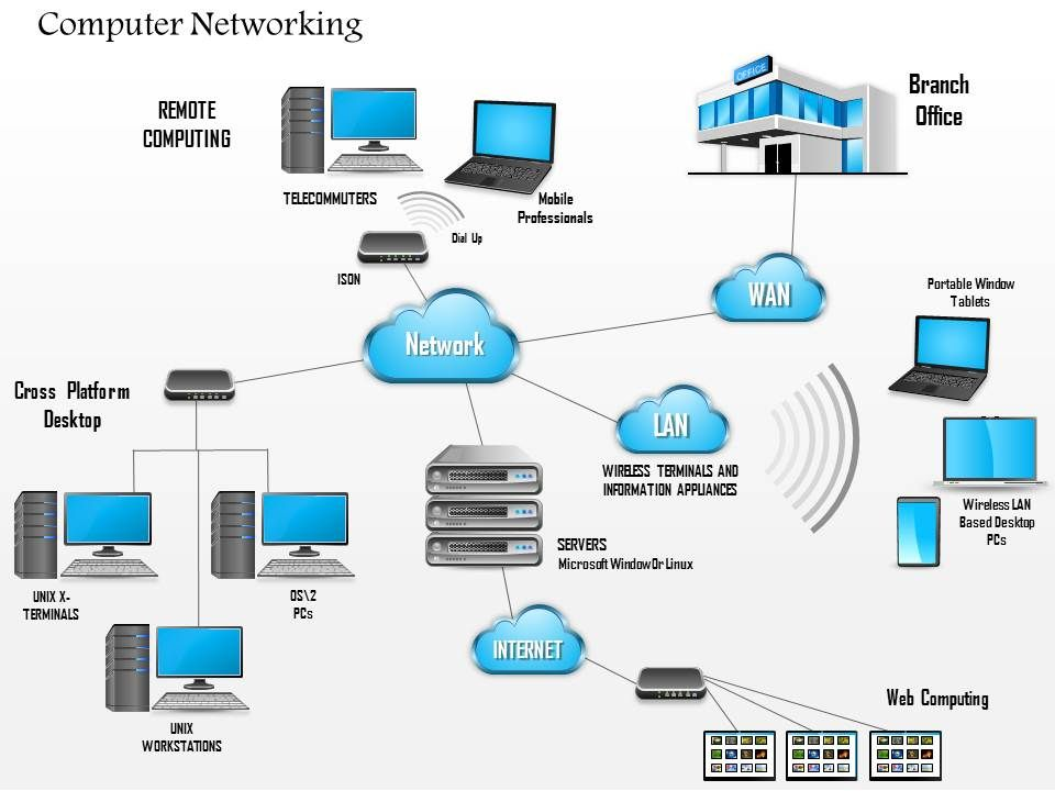 0914 complex networking diagram main office and branch office wan rh slideteam net