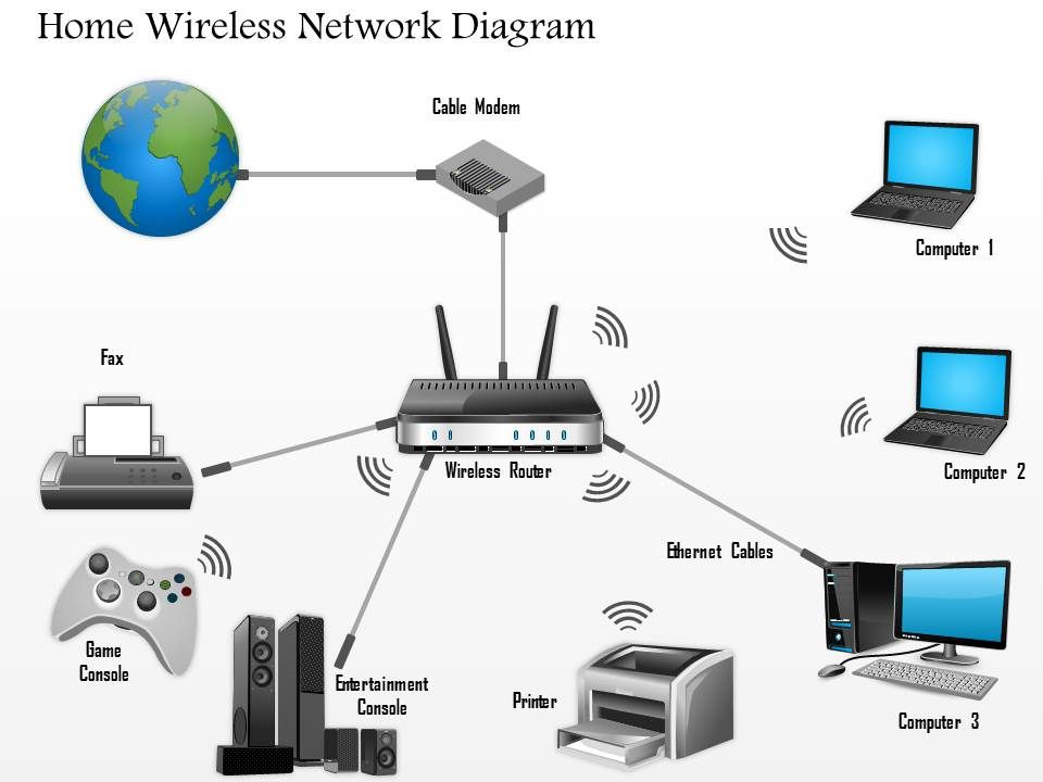 0914 home wireless network diagram networking wireless ppt slide rh slideteam net Wired and Wireless Network Diagram Cat 5 Network Wiring Diagram