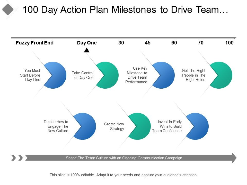 100 Day Action Plan Milestones To Drive Team Performance Slide01 Slide02