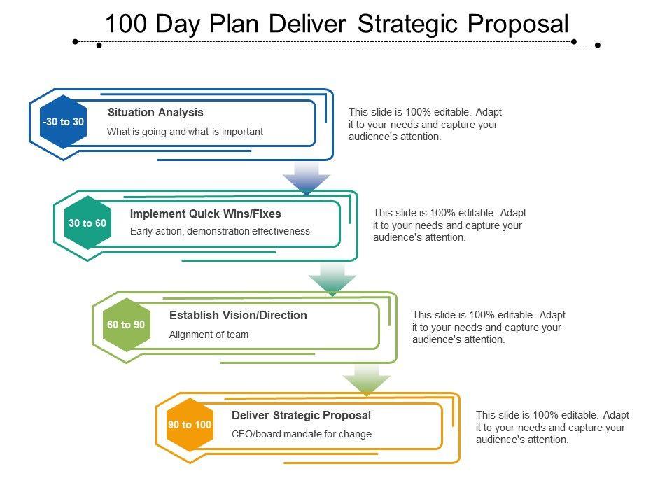 100 Day Plan Deliver Strategic Proposal Slide01 Slide02 Slide03