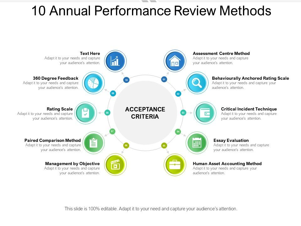 10 Annual Performance Review Methods