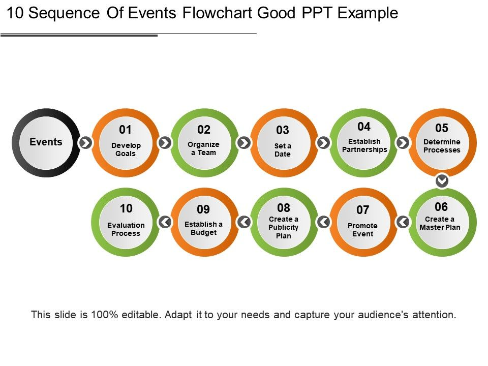 10_sequence_of_events_flowchart_good_ppt_example_Slide01