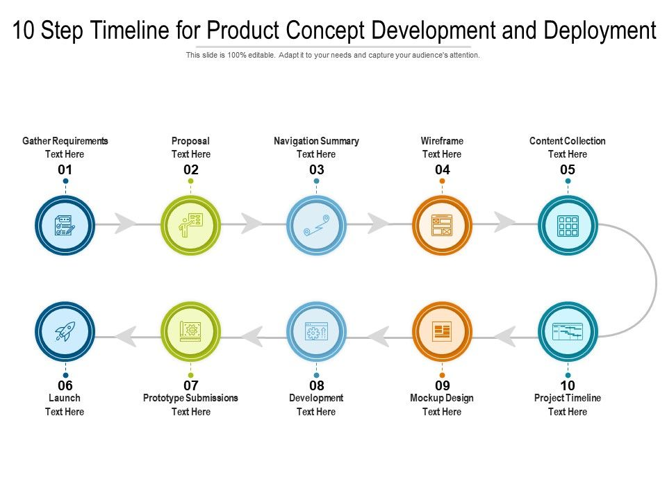 10 Step Timeline For Product Concept Development And