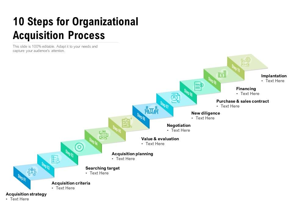 10 Steps For Organizational Acquisition Process