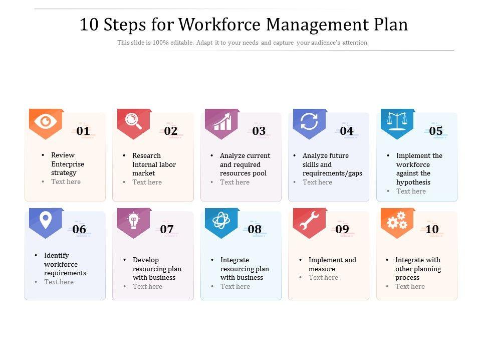 10 Steps For Workforce Management Plan