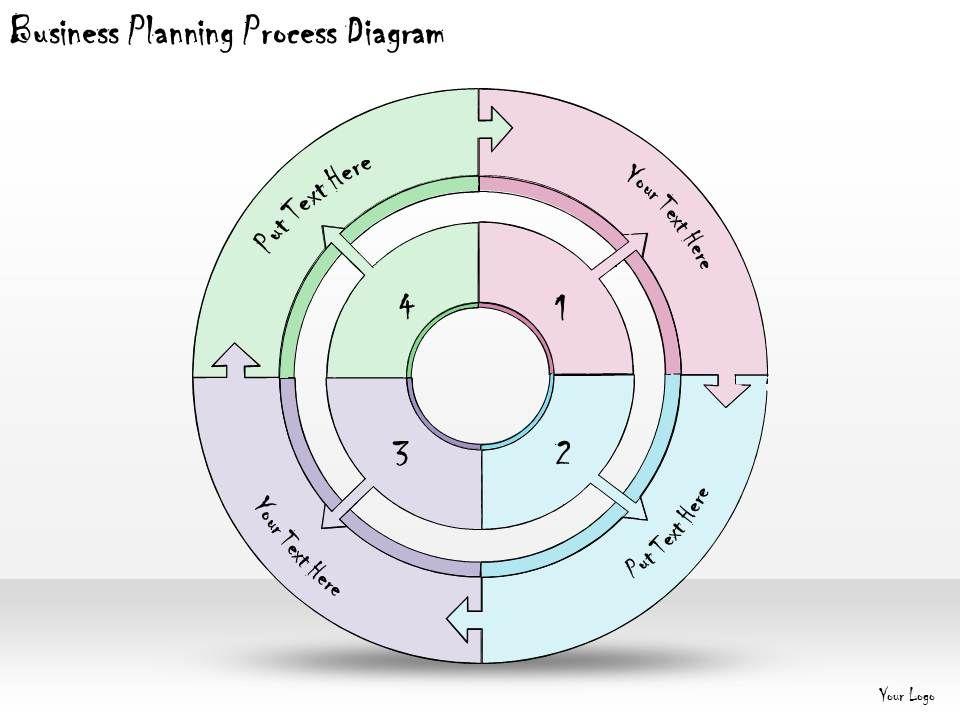 Business Plan Process ( Flowchart)