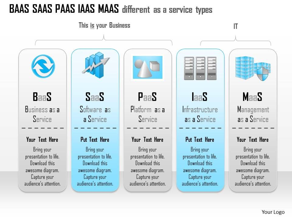 1114 Baas Saas Paas Iaas Maas Different As A Service Types