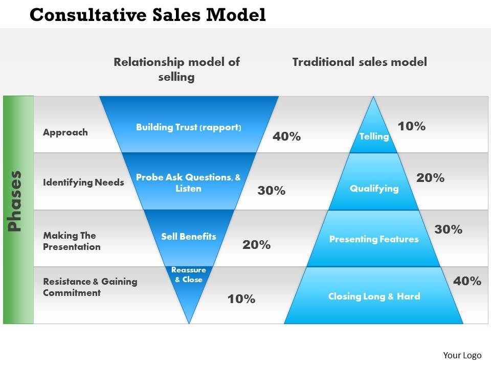 1114 Consultative Sales Model Powerpoint Presentation ...