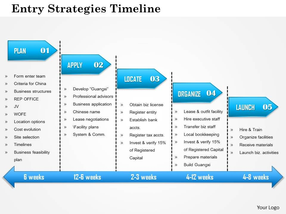 Entry Strategies Timeline Powerpoint Presentation  Templates