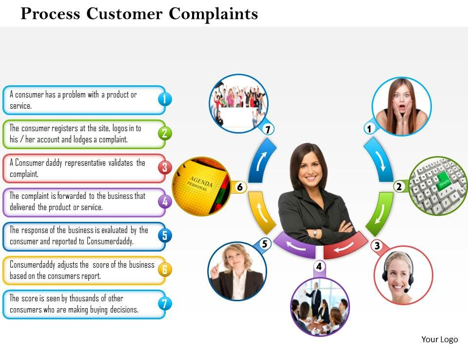 customer service processes at orbitz essay Beyond automation thomas h davenport  the ceo of orbitz—a business that has done more than most to eliminate  therefore, by a recent essay by the.